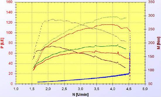 Skoda Fabia 1,6 TDI chiptuning
